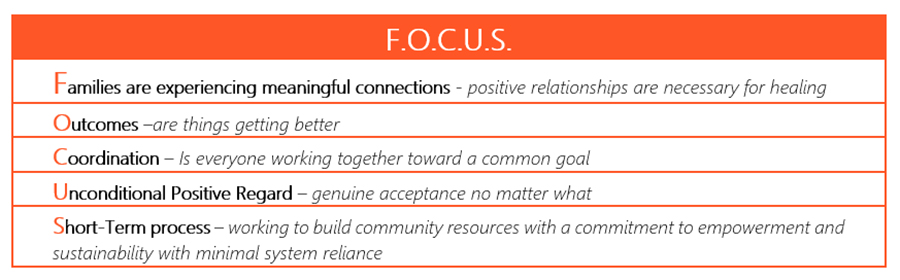 Chart explaining the meaning of FOCUS acronym
